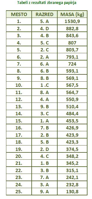 Tabela razredi
